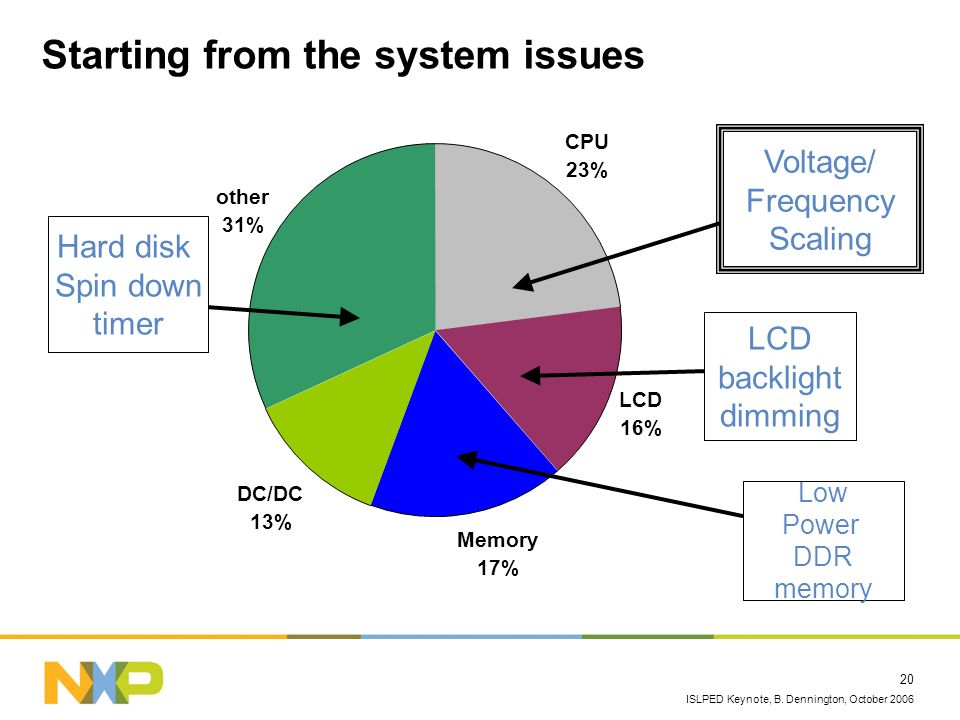 ISLPED Keynote, B. Dennington, October 2006 20 Starting from the system issues CPU 23% LCD 16% DC/DC 13% other 31% Memory 17% Low Power DDR memory LCD