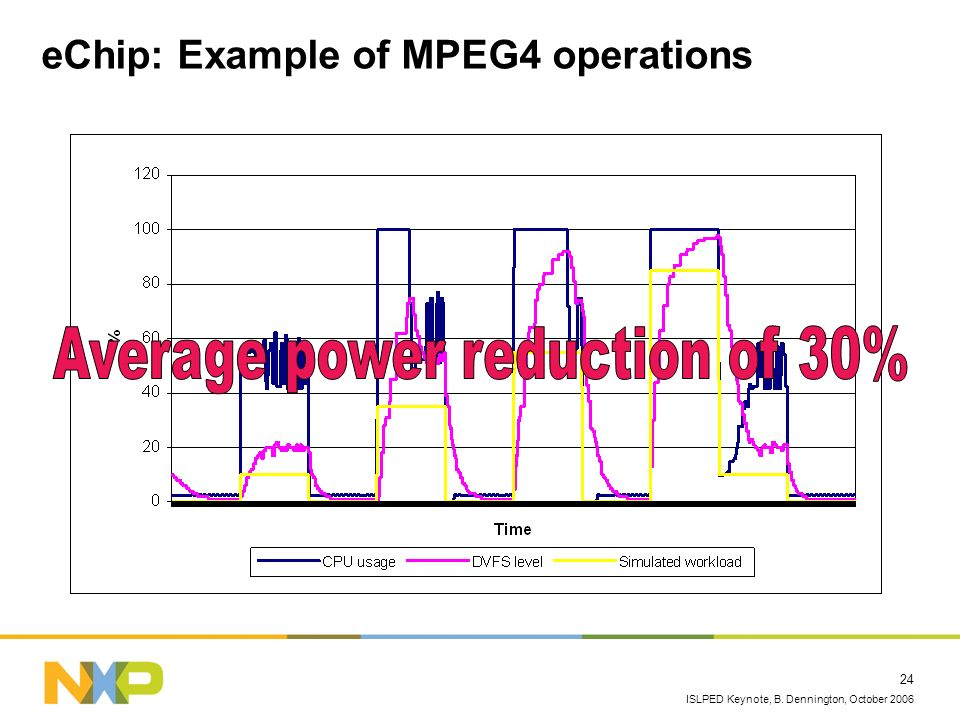 ISLPED Keynote, B. Dennington, October 2006 24 eChip: Example of MPEG4 operations