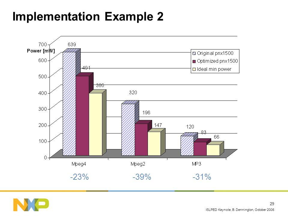 ISLPED Keynote, B. Dennington, October 2006 29 Implementation Example 2 -23%-39%-31%