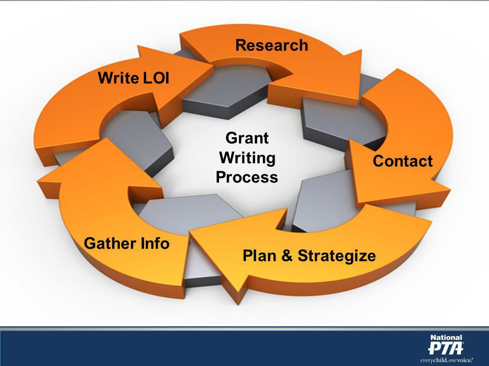 Grant Writing Process Research Contact Plan & Strategize Gather Info Write LOI