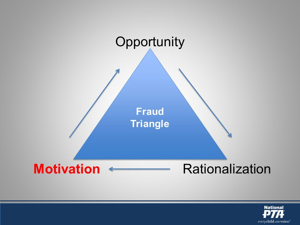 Opportunity MotivationRationalization Fraud Triangle