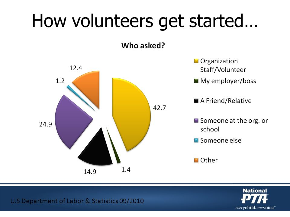 How volunteers get started… U.S Department of Labor & Statistics 09/2010