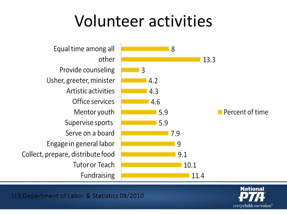 Volunteer activities U.S Department of Labor & Statistics 09/2010