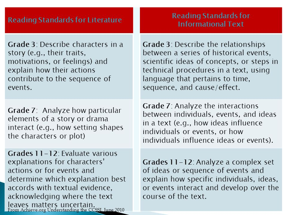 Reading Standards for Literature Reading Standards for Informational Text Grade 3: Describe characters in a story (e.g., their traits, motivations, or