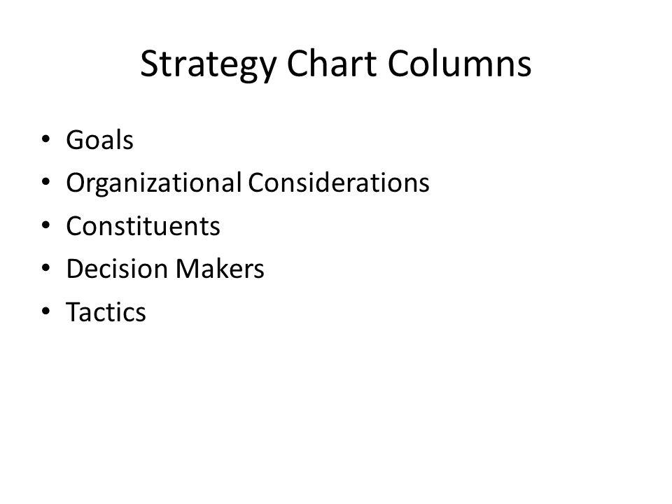 Strategy Chart Columns Goals Organizational Considerations Constituents Decision Makers Tactics