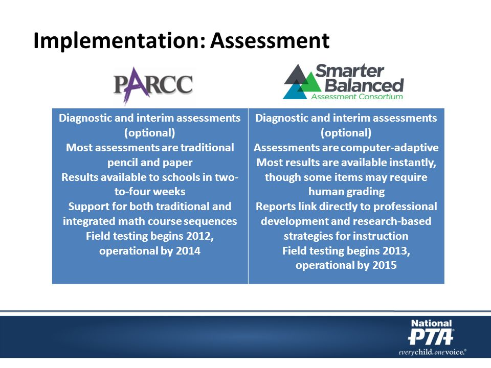Implementation: Assessment Diagnostic and interim assessments (optional) Most assessments are traditional pencil and paper Results available to schools in two- to-four weeks Support for both traditional and integrated math course sequences Field testing begins 2012, operational by 2014 Diagnostic and interim assessments (optional) Assessments are computer-adaptive Most results are available instantly, though some items may require human grading Reports link directly to professional development and research-based strategies for instruction Field testing begins 2013, operational by 2015