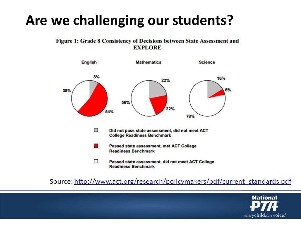 Are we challenging our students.