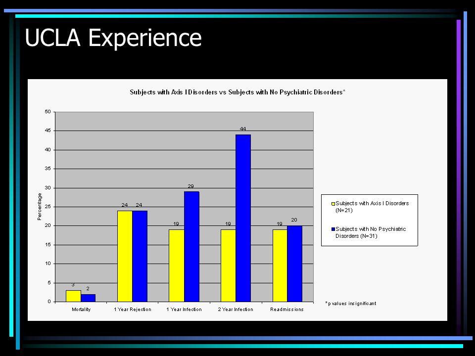 UCLA Experience