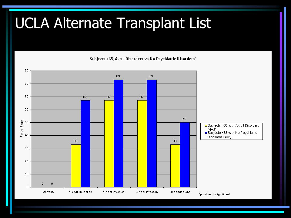 UCLA Alternate Transplant List