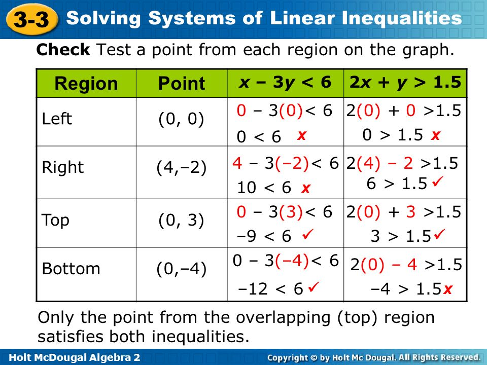 Holt McDougal Algebra 2 3-3 Solving Systems of Linear Inequalities Check Test a point from each region on the graph. RegionPoint Left(0, 0) Right(4,–2