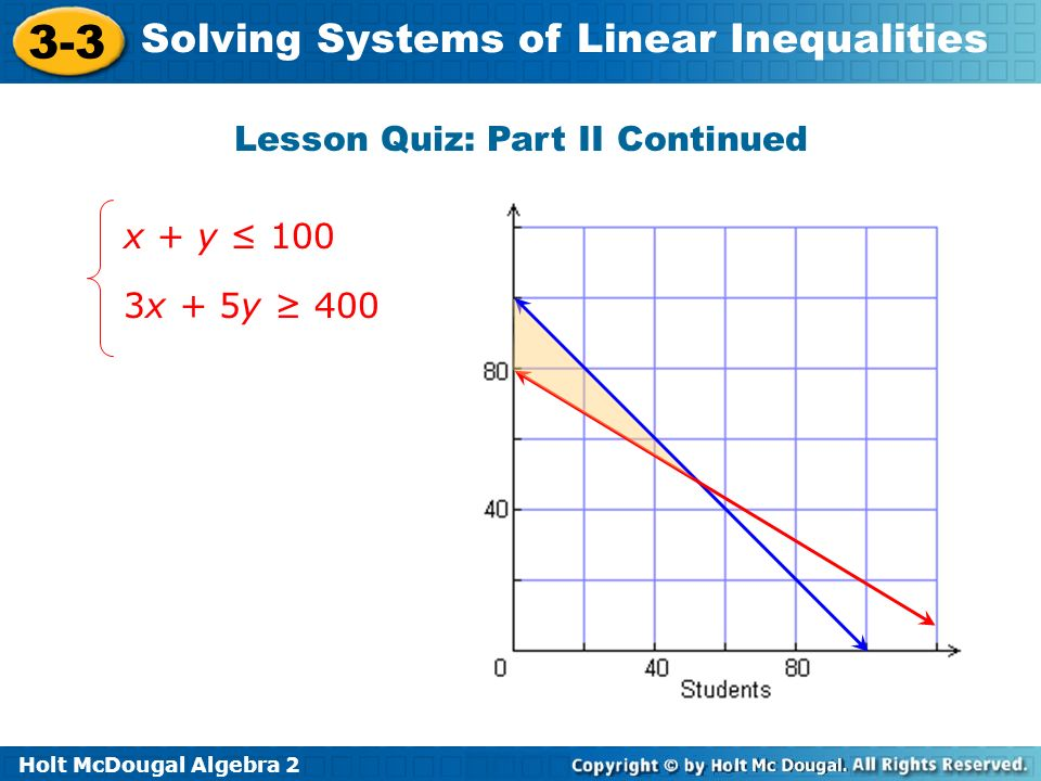 Holt McDougal Algebra 2 3-3 Solving Systems of Linear Inequalities Lesson Quiz: Part II Continued x + y 100 3x + 5y 400