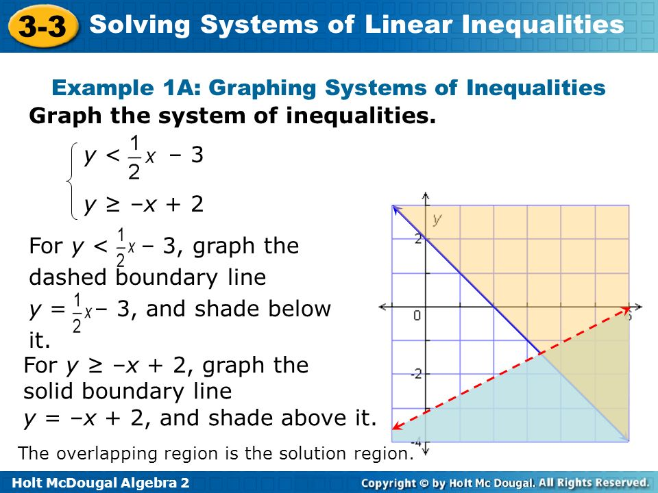 Holt McDougal Algebra 2 3-3 Solving Systems of Linear Inequalities Graph the system of inequalities. Example 1A: Graphing Systems of Inequalities y –x