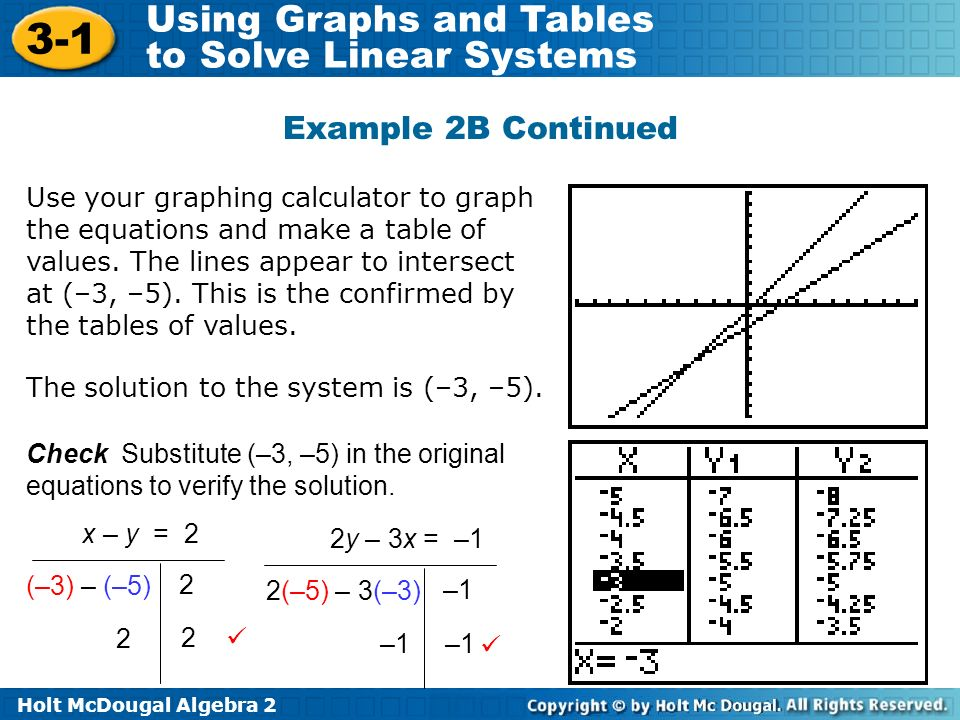 Holt McDougal Algebra 2 3-1 Using Graphs and Tables to Solve Linear Systems Example 2B Continued Use your graphing calculator to graph the equations and make a table of values.