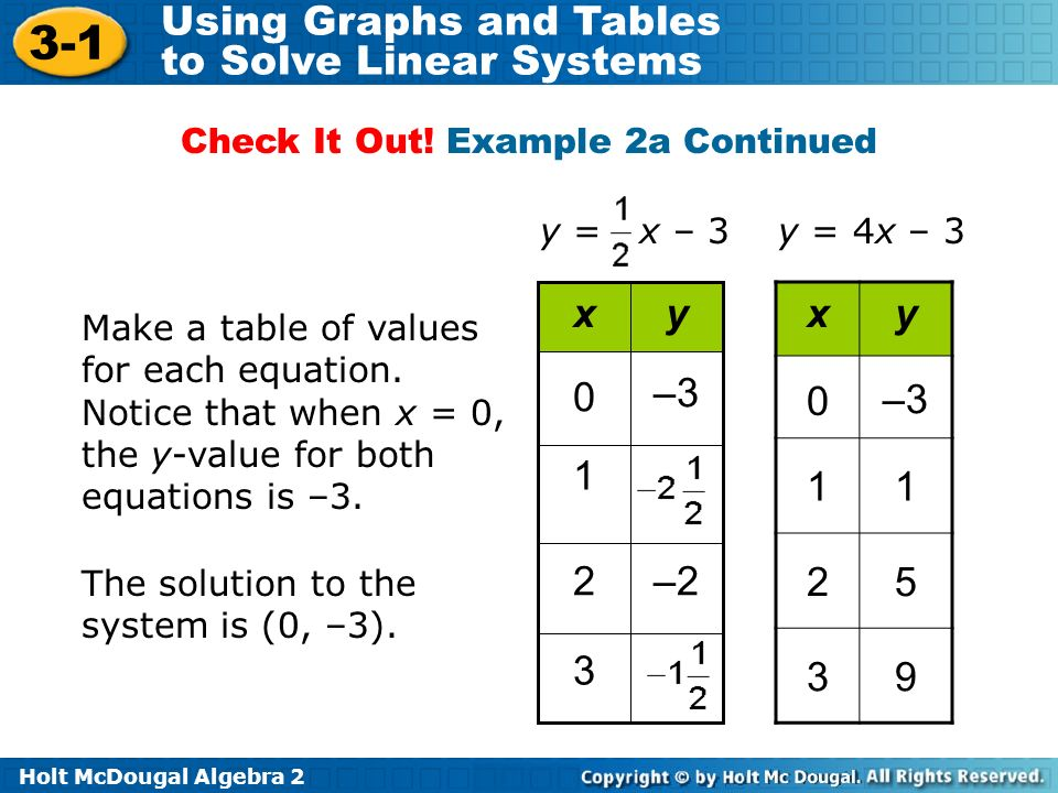 Holt McDougal Algebra 2 3-1 Using Graphs and Tables to Solve Linear Systems Make a table of values for each equation.