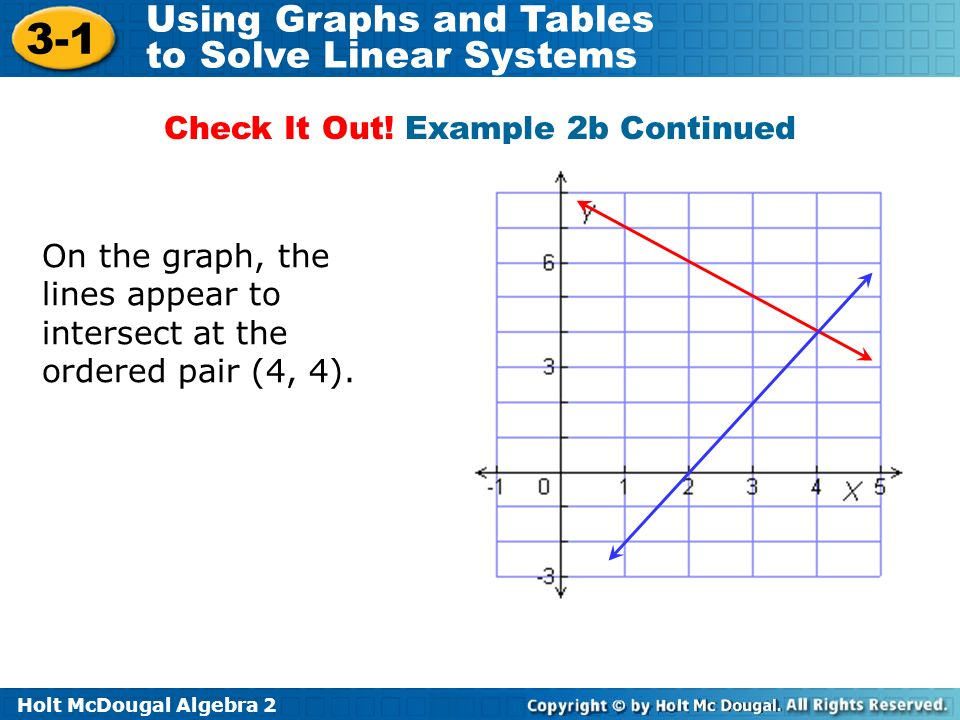 Holt McDougal Algebra 2 3-1 Using Graphs and Tables to Solve Linear Systems On the graph, the lines appear to intersect at the ordered pair (4, 4). Ch