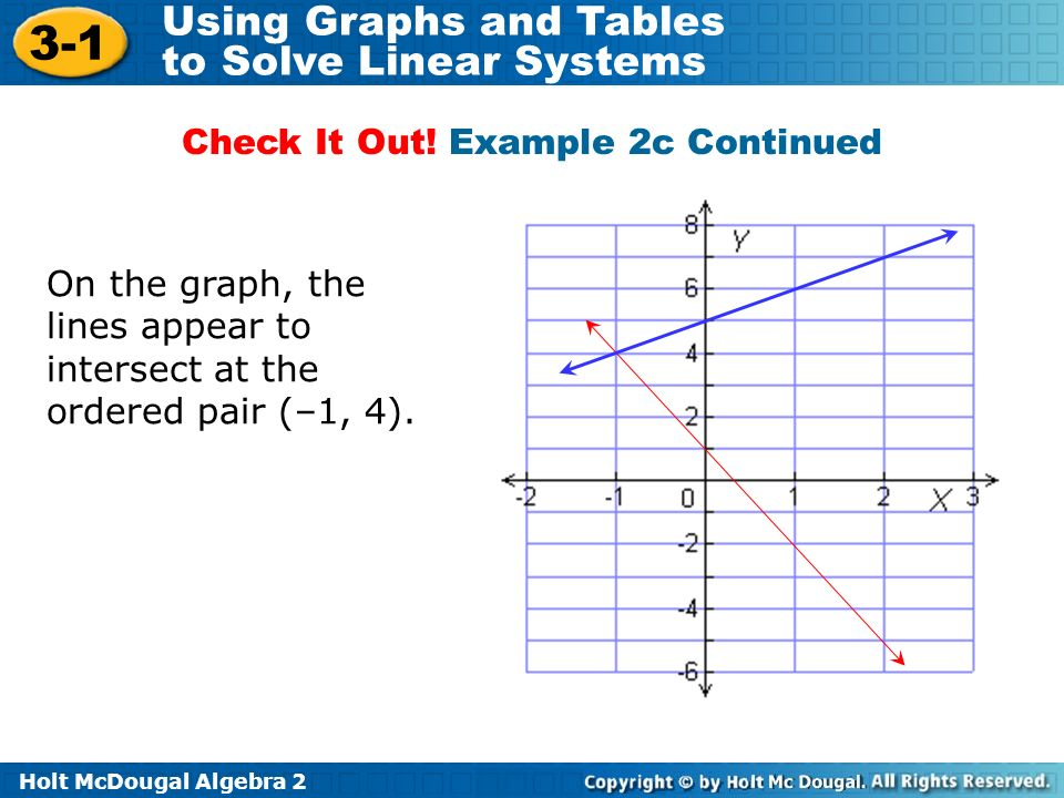 Holt McDougal Algebra 2 3-1 Using Graphs and Tables to Solve Linear Systems On the graph, the lines appear to intersect at the ordered pair (–1, 4). C