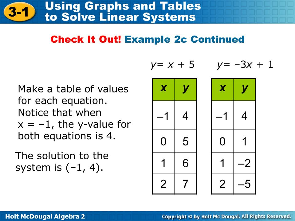 Holt McDougal Algebra 2 3-1 Using Graphs and Tables to Solve Linear Systems Make a table of values for each equation. Notice that when x = –1, the y-v