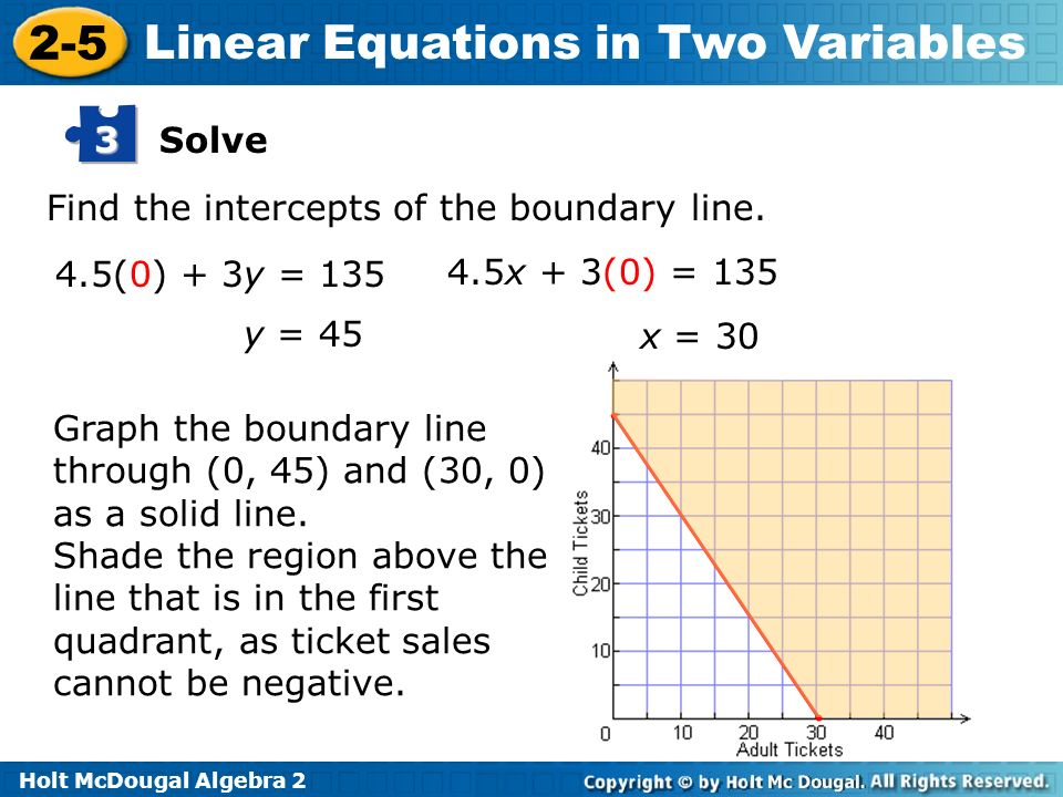 Holt McDougal Algebra 2 2-5 Linear Equations in Two Variables Find the intercepts of the boundary line. Graph the boundary line through (0, 45) and (3