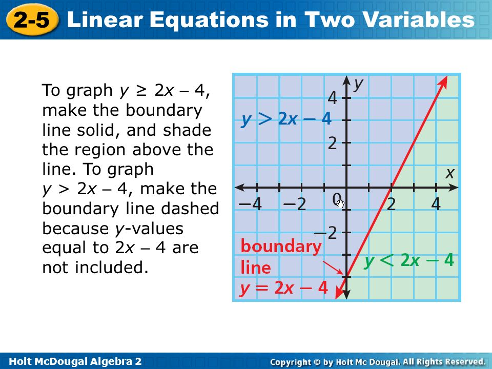Holt McDougal Algebra 2 2-5 Linear Equations in Two Variables To graph y 2x – 4, make the boundary line solid, and shade the region above the line. To