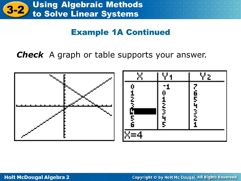 Holt McDougal Algebra 2 3-2 Using Algebraic Methods to Solve Linear Systems Example 1A Continued Check A graph or table supports your answer.