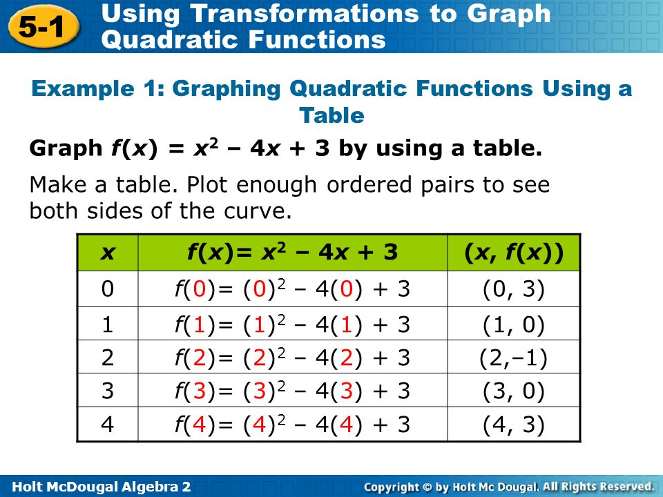 Holt McDougal Algebra 2 5-1 Using Transformations to Graph Quadratic Functions Graph f(x) = x 2 – 4x + 3 by using a table. Example 1: Graphing Quadrat