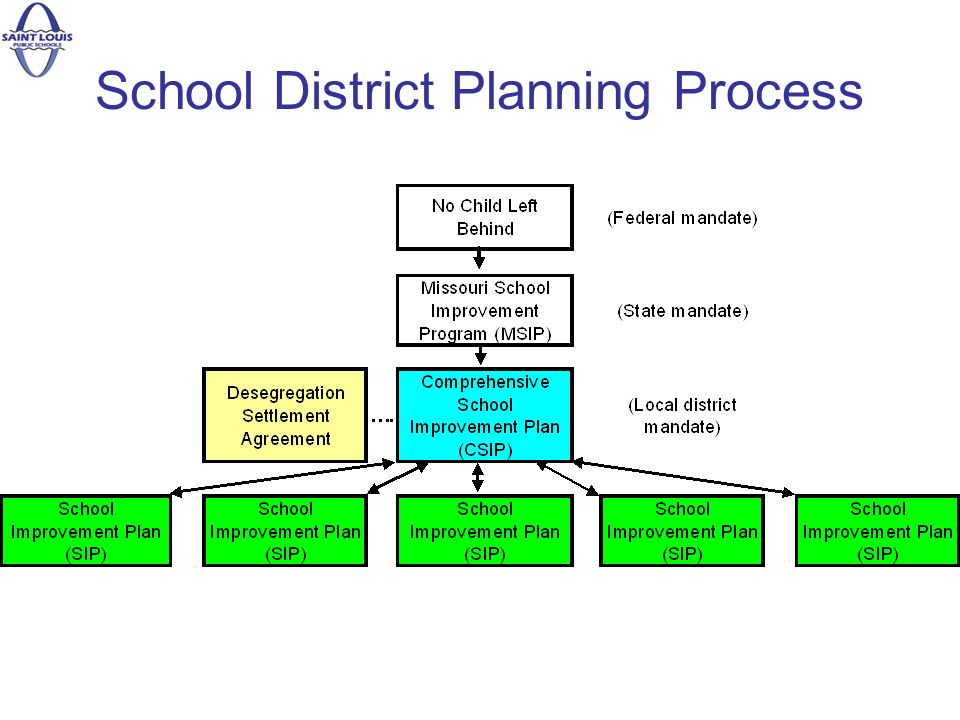 School District Planning Process