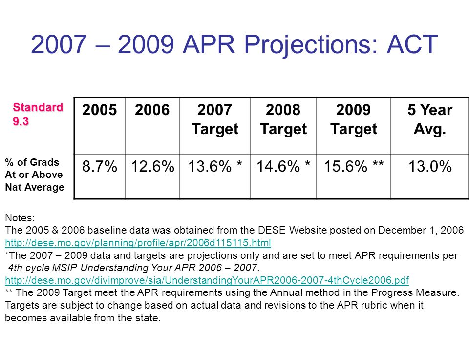 2007 – 2009 APR Projections: ACT 200520062007 Target 2008 Target 2009 Target 5 Year Avg.