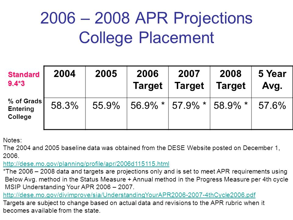2006 – 2008 APR Projections College Placement 200420052006 Target 2007 Target 2008 Target 5 Year Avg.