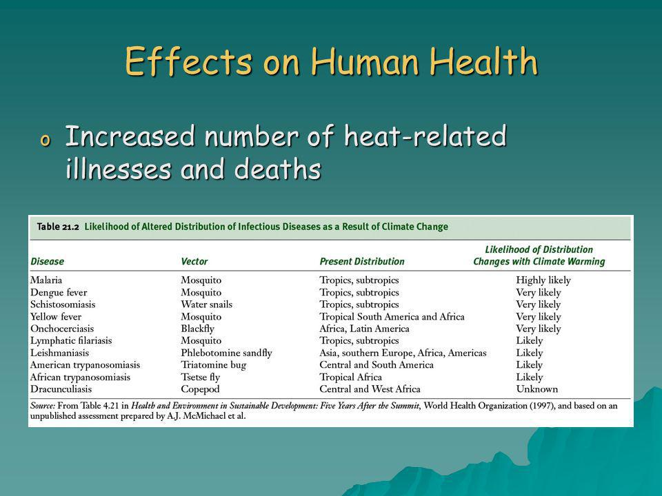 Effects on Human Health o Increased number of heat-related illnesses and deaths