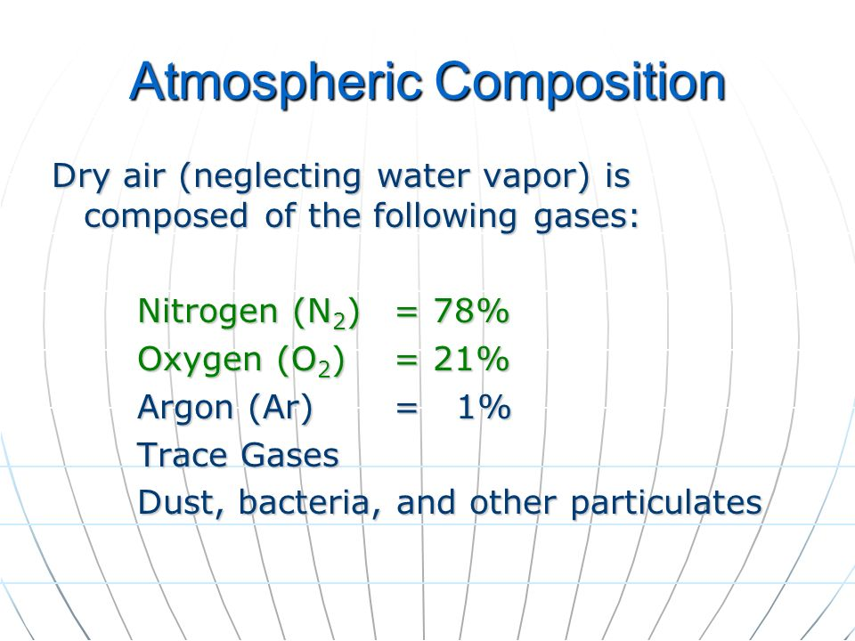 Atmospheric Composition Dry air (neglecting water vapor) is composed of the following gases: Nitrogen (N 2 )= 78% Oxygen (O 2 )= 21% Argon (Ar)= 1% Tr