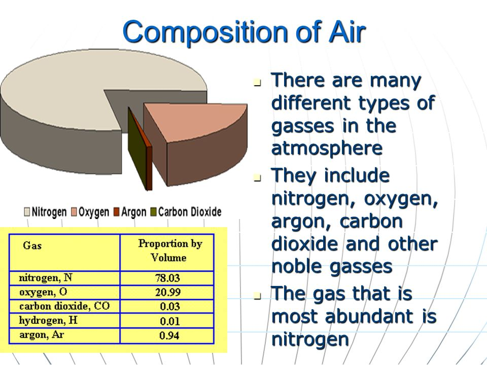 Composition of Air There are many different types of gasses in the atmosphere There are many different types of gasses in the atmosphere They include