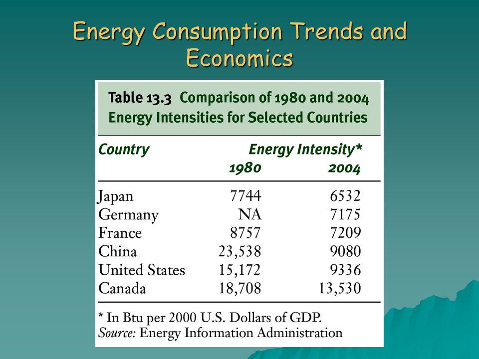 Energy Consumption Trends and Economics