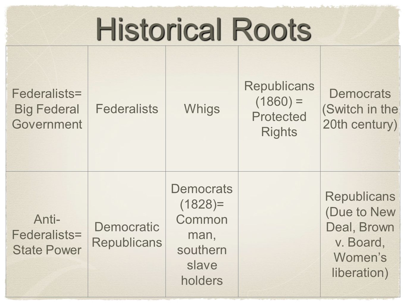 Historical Roots Federalists= Big Federal Government FederalistsWhigs Republicans (1860) = Protected Rights Democrats (Switch in the 20th century) Anti- Federalists= State Power Democratic Republicans Democrats (1828)= Common man, southern slave holders Republicans (Due to New Deal, Brown v.