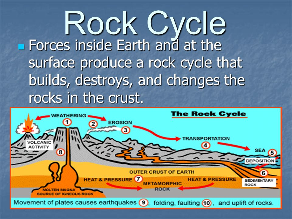 Rock Cycle Forces inside Earth and at the surface produce a rock cycle that builds, destroys, and changes the rocks in the crust. Forces inside Earth