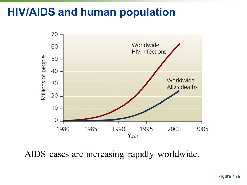 HIV/AIDS and human population AIDS cases are increasing rapidly worldwide. Figure 7.26