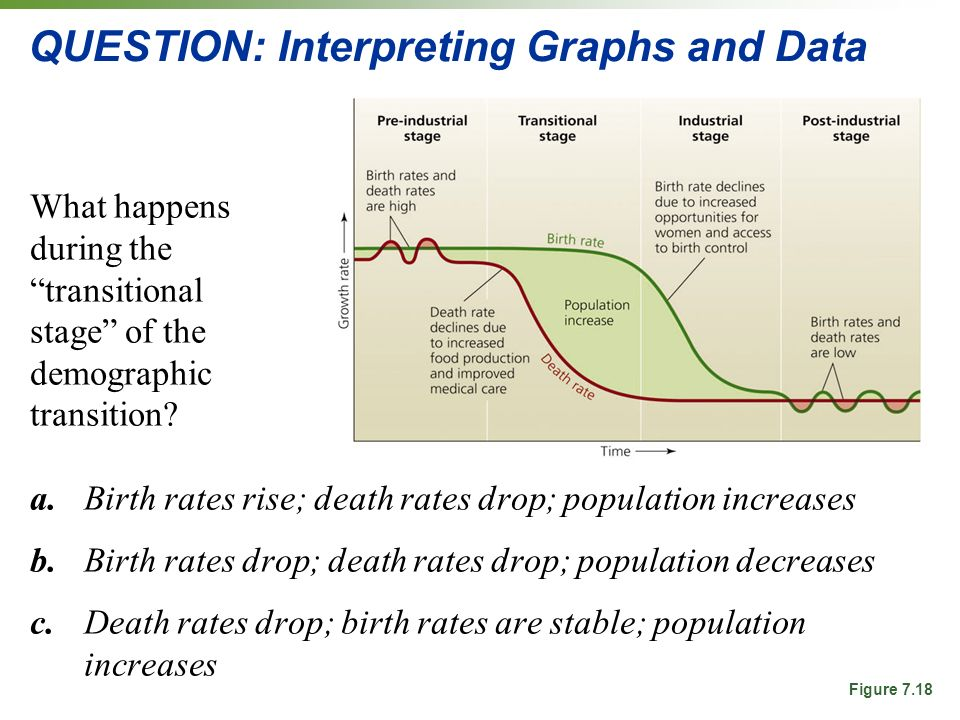 QUESTION: Interpreting Graphs and Data What happens during the transitional stage of the demographic transition.