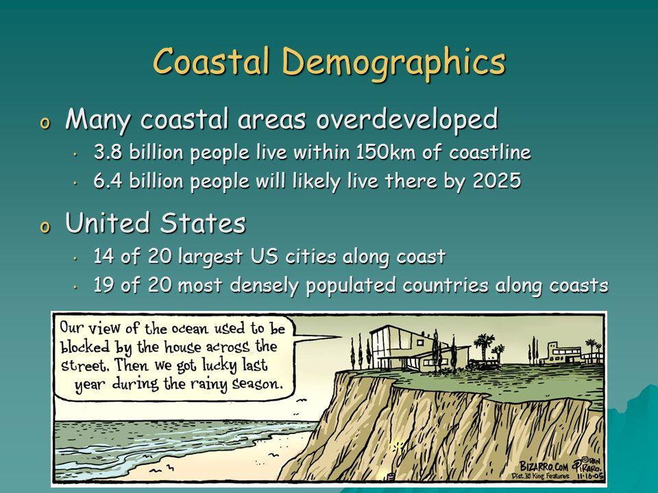 Coastal Demographics o Many coastal areas overdeveloped 3.8 billion people live within 150km of coastline 3.8 billion people live within 150km of coas