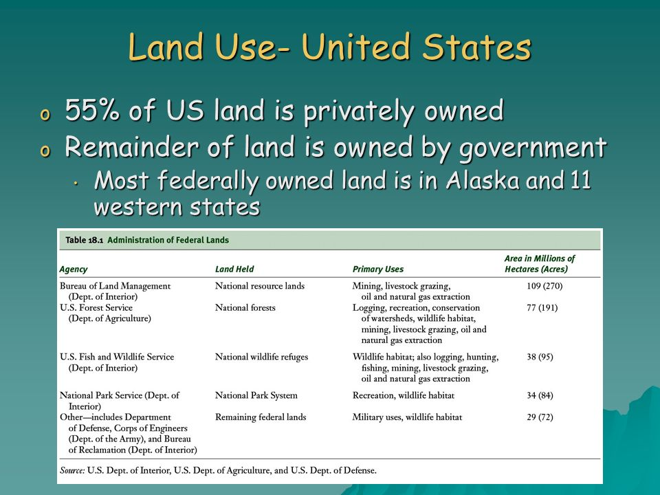 o 55% of US land is privately owned o Remainder of land is owned by government Most federally owned land is in Alaska and 11 western states Most feder