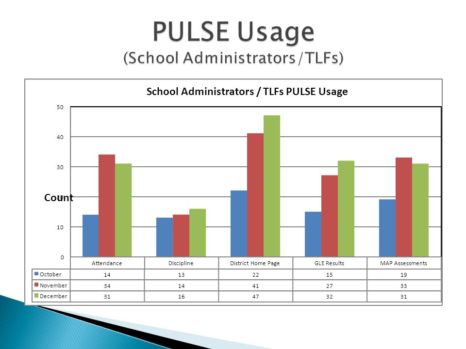 AttendanceDisciplineDistrict Home PageGLE ResultsMAP Assessments October 1413221519 November 3414412733 December 3116473231 0 10 20 30 40 50 Count School Administrators / TLFs PULSE Usage