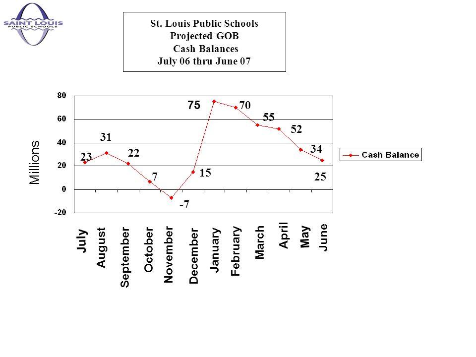 St. Louis Public Schools Projected GOB Cash Balances July 06 thru June 07 Millions August September October November December January February March A