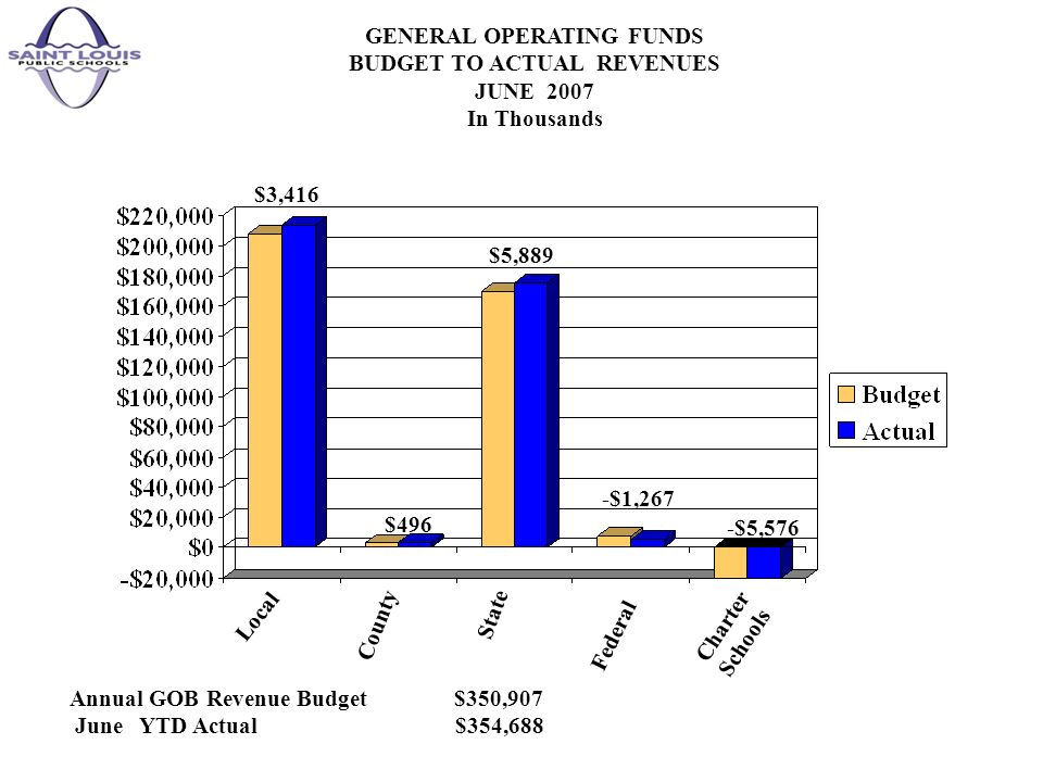 GENERAL OPERATING FUNDS BUDGET TO ACTUAL REVENUES JUNE 2007 In Thousands Annual GOB Revenue Budget $350,907 June YTD Actual $354,688 $3,416 $496 $5,889 -$1,267 -$5,576 Local County State Federal Charter Schools