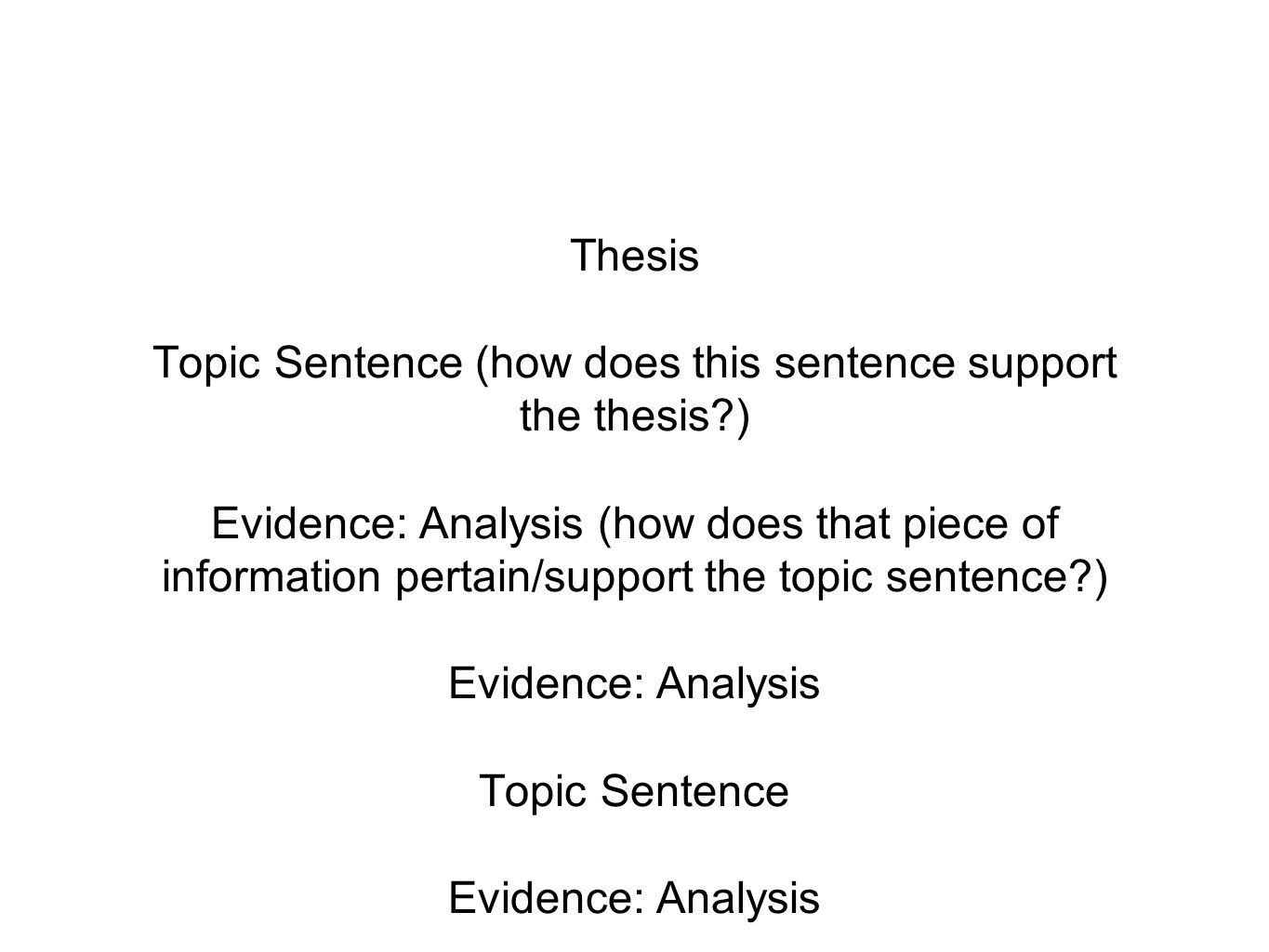 Thesis Topic Sentence (how does this sentence support the thesis?) Evidence: Analysis (how does that piece of information pertain/support the topic se