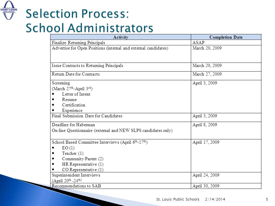 2/14/20145St. Louis Public Schools ActivityCompletion Date Finalize Returning PrincipalsASAP Advertise for Open Positions (internal and external candi