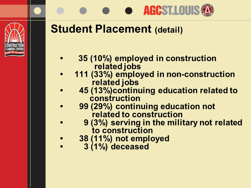 Student Placement (detail) 35 (10%) employed in construction related jobs 111 (33%) employed in non-construction related jobs 45 (13%)continuing education related to construction 99 (29%) continuing education not related to construction 9 (3%) serving in the military not related to construction 38 (11%) not employed 3 (1%) deceased
