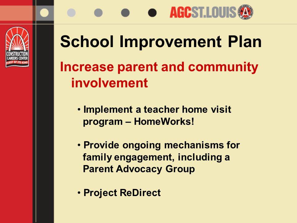 School Improvement Plan Increase parent and community involvement Implement a teacher home visit program – HomeWorks.