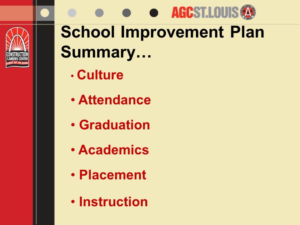 School Improvement Plan Summary… Culture Attendance Graduation Academics Placement Instruction
