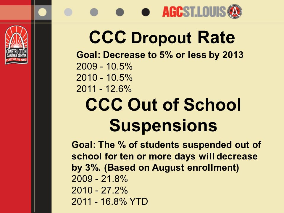 CCC Dropout Rate Goal: Decrease to 5% or less by 2013 2009 - 10.5% 2010 - 10.5% 2011 - 12.6% CCC Out of School Suspensions Goal: The % of students suspended out of school for ten or more days will decrease by 3%.