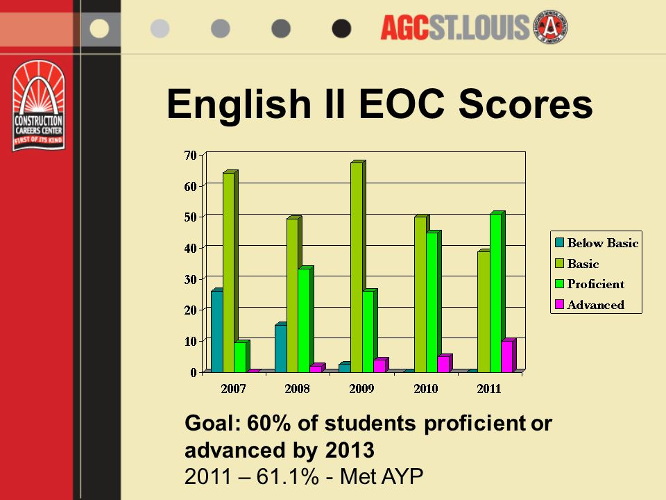 English II EOC Scores Goal: 60% of students proficient or advanced by 2013 2011 – 61.1% - Met AYP