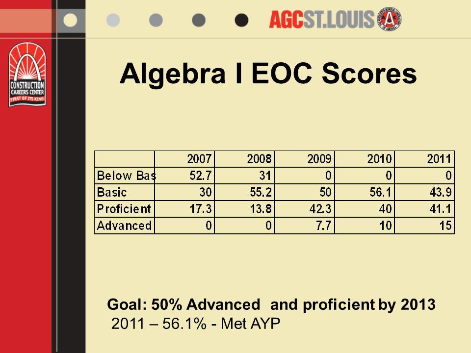 Algebra I EOC Scores Goal: 50% Advanced and proficient by 2013 2011 – 56.1% - Met AYP