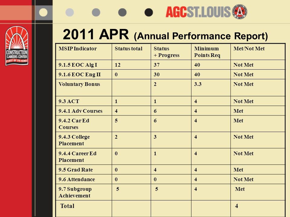 2011 APR (Annual Performance Report) MSIP IndicatorStatus totalStatus + Progress Minimum Points Req Met/Not Met 9.1.5 EOC Alg I123740Not Met 9.1.6 EOC Eng II03040Not Met Voluntary Bonus23.3Not Met 9.3 ACT114Not Met 9.4.1 Adv Courses464Met 9.4.2 Car Ed Courses 564Met 9.4.3 College Placement 234Not Met 9.4.4 Career Ed Placement 014Not Met 9.5 Grad Rate044Met 9.6 Attendance004Not Met 9.7 Subgroup Achievement 5 54 Met Total 4